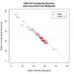 Visualizing US Presidential Elections